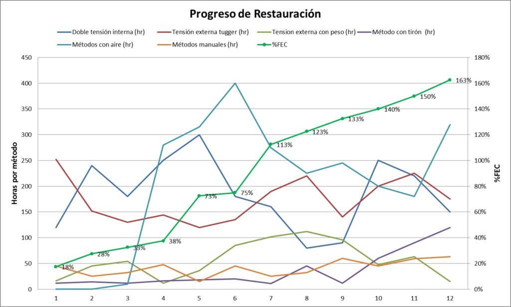 Gráfica de progreso en el tiempo